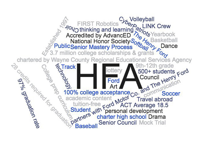 Word cloud HFA